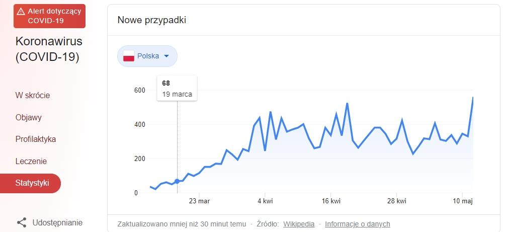 Covid-19 statystyki Polska